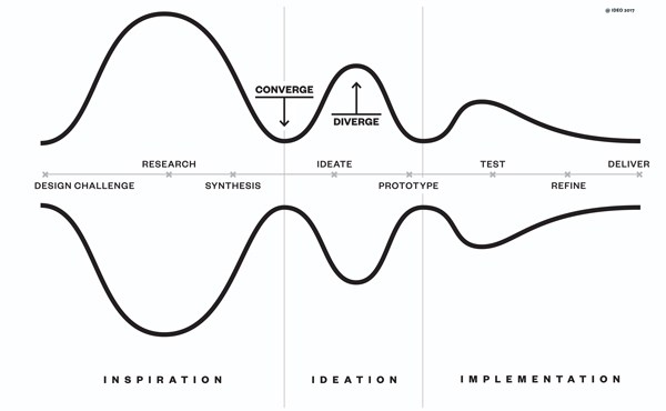 IDEO-Design-Thinking-Process-edit